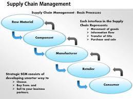 Warehouse Management Process Flow Chart Ppt Supply Chain Management Process Flow Chart Ppt Www