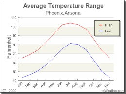 Climate In Phoenix Arizona