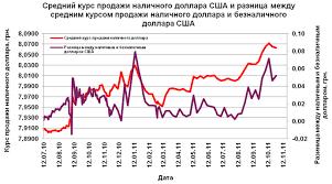 Финансовый рынок реферат украина gaincapital xforex com  Финансовый рынок Украины Русский реферат по экономическим наукам