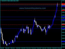 Forex Three Line Break Chart Sr Indicator Forexmt4systems