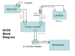 samsung security camera wiring diagram wiring diagram and wink relay review c