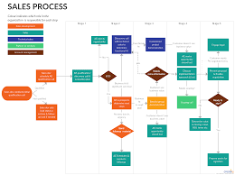 Ultimate Flowchart Tutorial Complete Flowchart Guide With