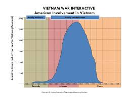 looking for any data on vietnam war but especially graphs tables click the image to open in full size
