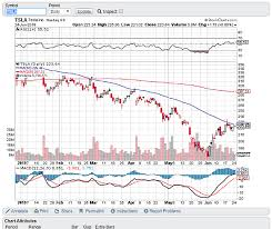 Free Stock Charting Websites 3 Free Online Stock Charting Tools For Stock Analysis