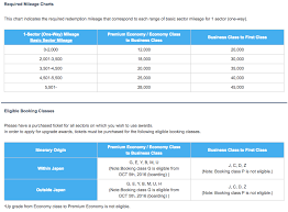 Ana Mileage Chart When To Upgrade Airline Tickets With Miles Awardwallet Blog