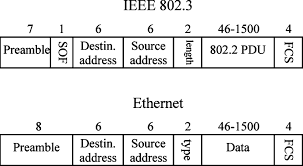 Ethernet Standards Chart Ethernet And Ieee 802 3 Mac Frames Sof Start Of Frame Fcs