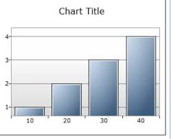 Styling The Chart Control In The Silverlight 4 Toolkit
