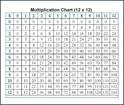 Multiplication 12x12 Chart 12 X 12 Table Kevinmaplesalon Co