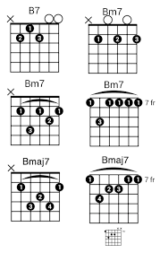 B Guitar Chord 4 Essential Tips Tricks You Need To Know