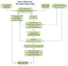 Sean Argument Flow Chart Filmjunk