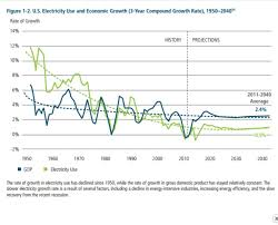 Chart S Of The Day Electricity Demand Versus Gdp Growth