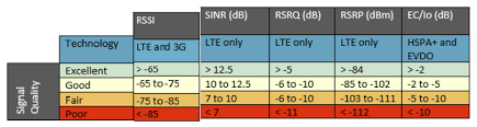 Rssi Chart Understanding Lte Signal Strength Values Usat Corp
