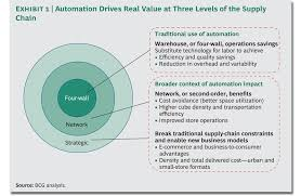 warehouse automation as a strategic catalyst supply chain  automation drives real value