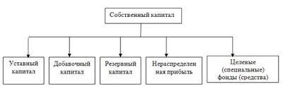 Курсовая работа Собственный капитал корпорации управление  Рисунок 1 Формы функционирования собственного капитала предприятия
