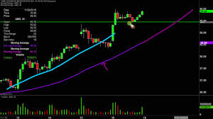 Advanced Micro Devices Amd Stock Chart Technical Analysis For 11 18 19
