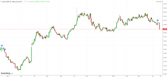 The Australian Dollar Just Logged Its Largest Decline