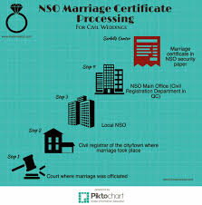 Speeding Up Nso Marriage Certificate Processing Loveonexcel Com