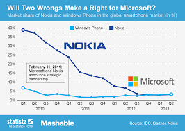 Nokia Sales Chart Chart Will Two Wrongs Make A Right For Microsoft Statista