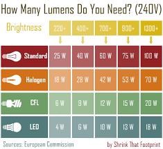 Bulb Brightness Chart The Ultimate Beginners Guide To Energy Saving Light Bulbs