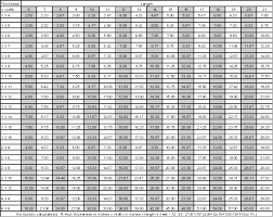Weight Of Pressure Treated Lumber Chart Hand Picked Timber Board Feet Chart 2x4 Stud Length Chart