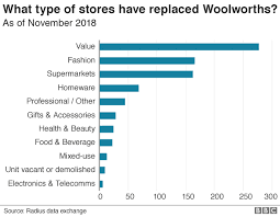 Country Charts November 2018 What Has Happened To Woolworths Stores 10 Years After