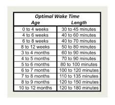 Optimal Wake Time Full Feedings