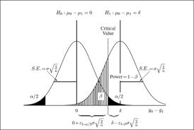 Statistical Power Formula Power