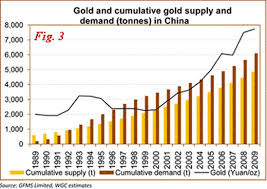 Global Gold Demand Chart Gold Technical Pullback China Demand Euro Piigs And