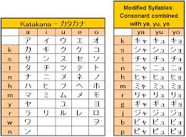 Printable Japanese Alphabet Chart Japanese Full Katakana Chart Bedowntowndaytona Com