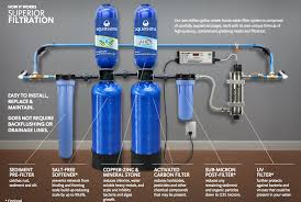 home water filter system. If You\u0027re Considering A Home Water Filtration System, You Should Consider  Investing In Softener. What Is It? Well, Softener Essentially Filter System O