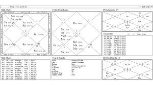 D60 Chart Analysis 71 Ageless D60 Chart Astrology