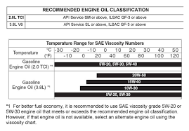 Fuel Viscosity Chart Engine Oil Viscosity Question Hyundai Genesis Forum