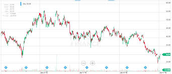 Amr Stock Chart With 2 69 P E Ratio Is American Airlines A Screaming Buy