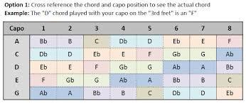 41 Efficient Capo Chart For Bass Guitar