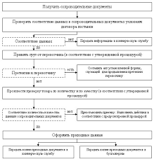 Реферат Товароведческий анализ лекарственных средств  Товароведческий анализ лекарственных средств Нестероидные противовоспалительные препараты