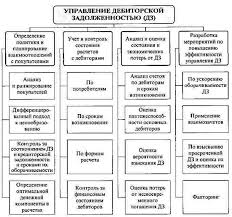 Схема дебиторской задолженности и кредиторской задолженности кредиторской задолженности Схема управления дебиторской