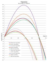 300 Blackout Ballistics Chart Long Range Ballistics Online Charts Collection