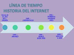 Ejemplo De Lineas De Tiempo Ejemplo Linea De Tiempo