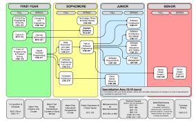 Sdsu Mechanical Engineering Flowchart Flowchart In Word