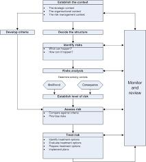 Risk Management Flowchart Download Scientific Diagram