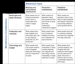 Preventive Maintenance Best Practices Balanced Maintenance Program