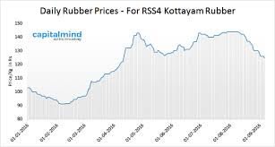 Rubber Prices Fall To Five Month Low Tyre Companies Gain On