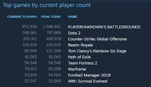23 Memorable Steamcharts Team Fortress 2