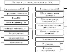Структура органов местного самоуправления Студопедия  глав местных администраций муниципальных районов и городских округов из состава комиссии Органы местного самоуправления являются юридическими лицами