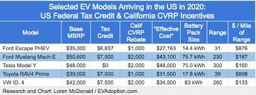 Rav4 Ev Range Chart