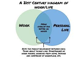 Venn Diagram Of Relationships Venn Diagrams Answering The Foundational Question Of How