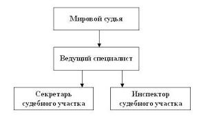 Структура мировых судей  files msudrf ru 5210 user struktura mirovih