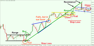 Trading Chart Patterns Learn How To Trade And Profit From Chart Pattern Failures
