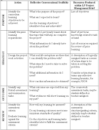 Scaffolding Definition Vygotsky Learning Plans For Student Scaffolding