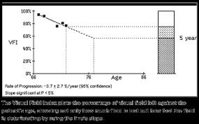 Visual Field Chart Interpretation A New Way To Look At Visual Fields
